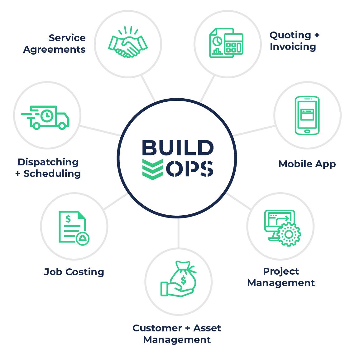 Features of build ops platform